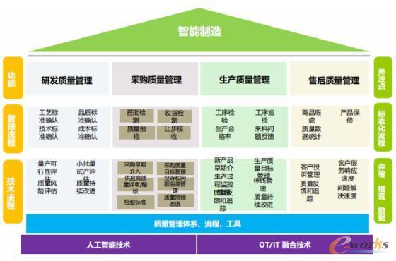 质量管理贯穿于整个制造业的运作链条