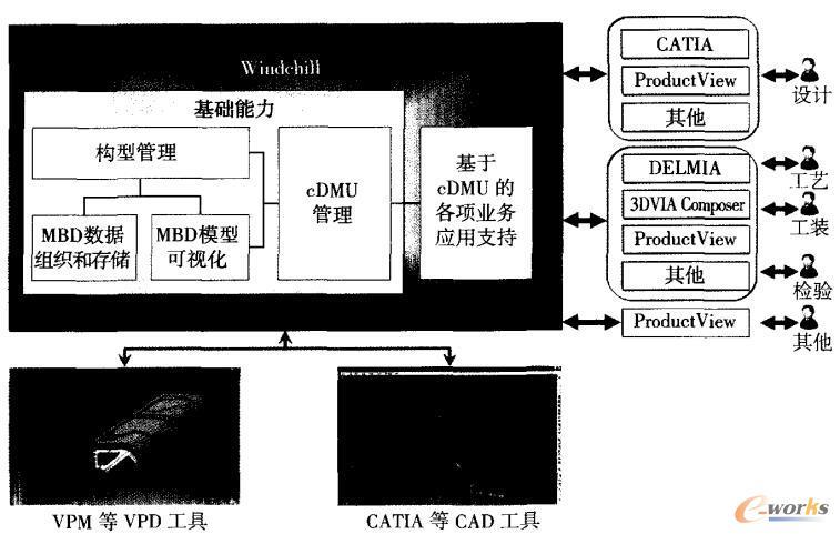 基于Windchil的MBD数据管理总体框架