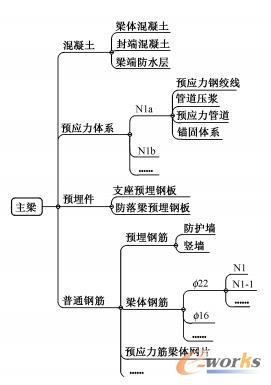 40m简支梁主梁信息模型结构分解