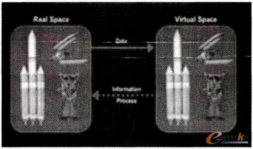 美国航天器数字孪生技术