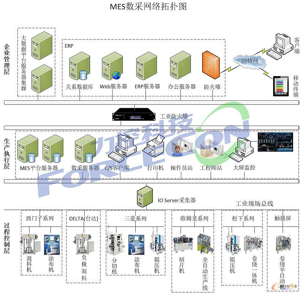 锂离子电池生产车间数据采集系统架构图