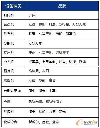 目前支持的厂家型号列表