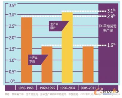 美国生产率的下降和回升