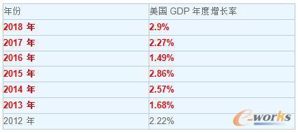 美国GDP年度增长