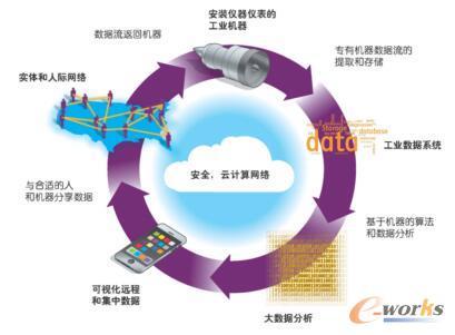 工业互联网的数据循环