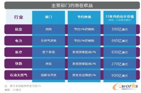 工业互联网:1%的威力