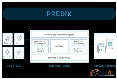 GE工业互联网平台——Predix