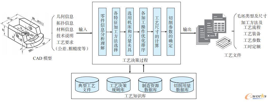 传统机械加工CAPP的工艺决策过程