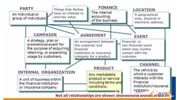 Teradata关于金融行业的成熟模型