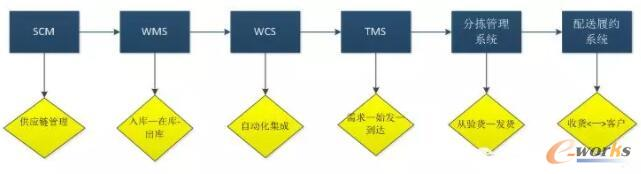 供应链数字化管理系统进行功能集成思路