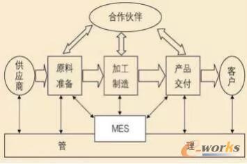 生产体系模型