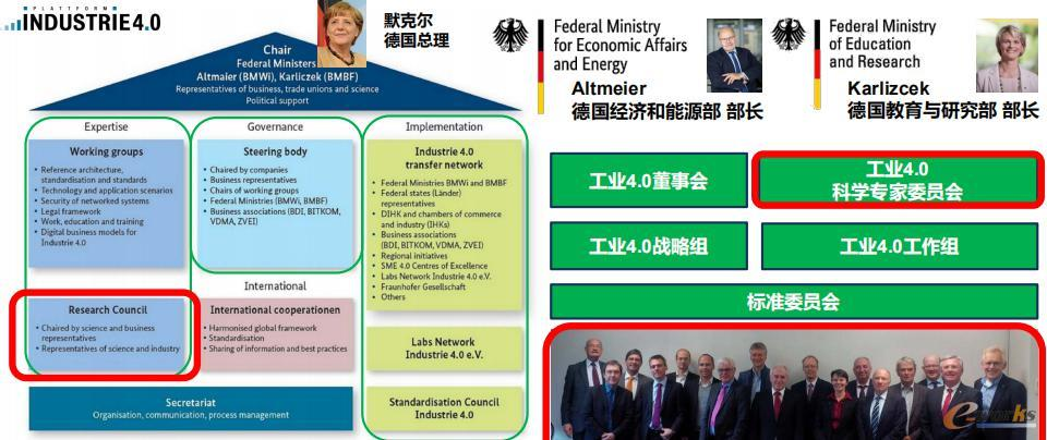 德国国家工业4.0组织机构-工业4.0平台