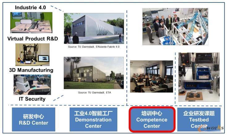 达姆施塔特工业大学德国工业4.0创新中心的核心业务