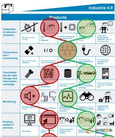 """《中小企业工业4.0实施指南》核心技术——""""工业4.0""""评估工具箱"""