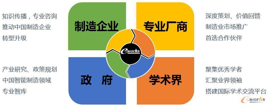 e-works:中国智能制造领域的枢纽与平台