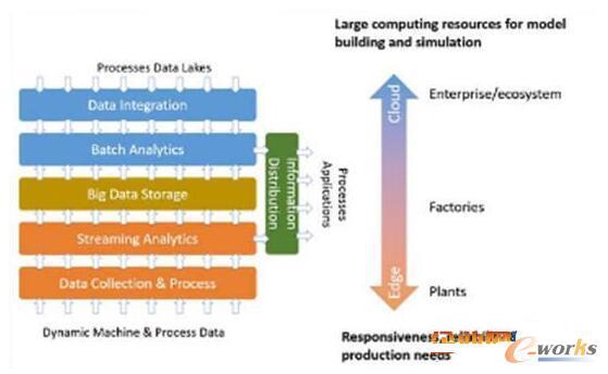 工厂和工厂级别的大数据和分析流程