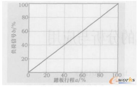 加速踏板行程特性曲线