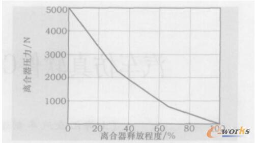 离合器的压力特性图