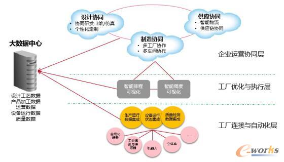 中车株机数字化转型制定顶层设计