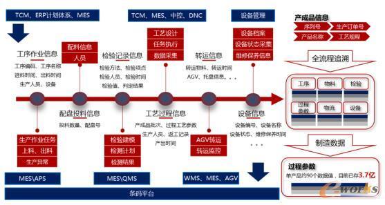 一体化协同管控平台