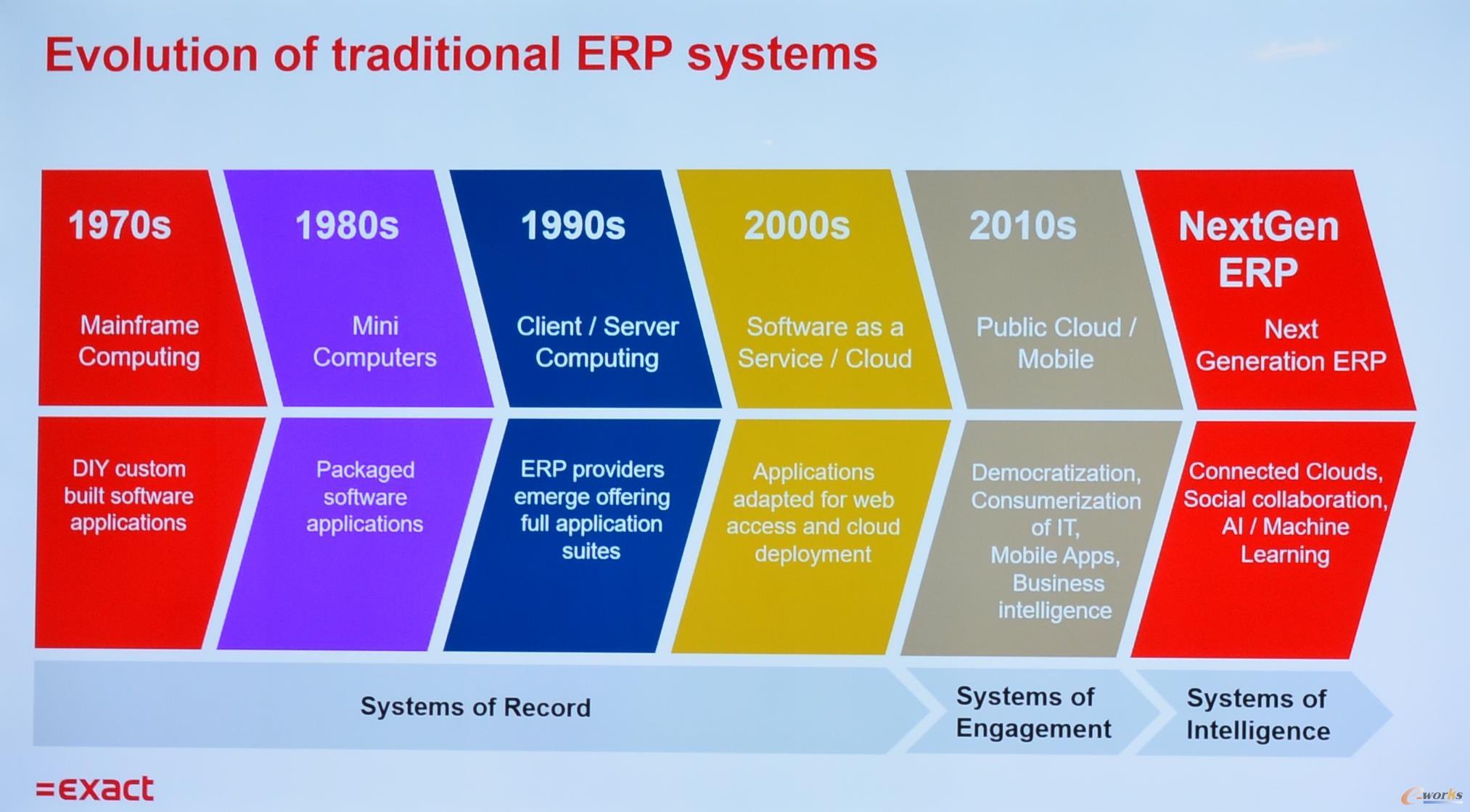 ERP发展历程