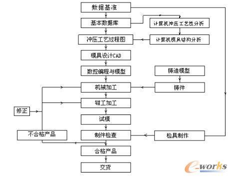 工艺设计制造流程图