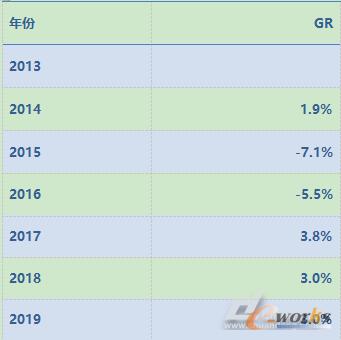 中国主要系统集成市场规模增长及预期
