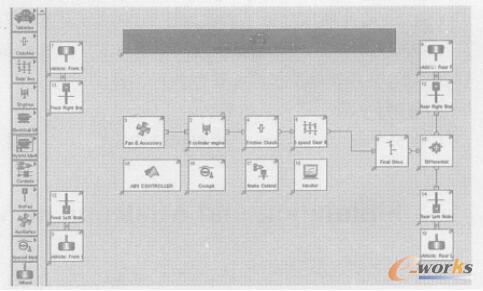 汽车模型各子系统间物理连接