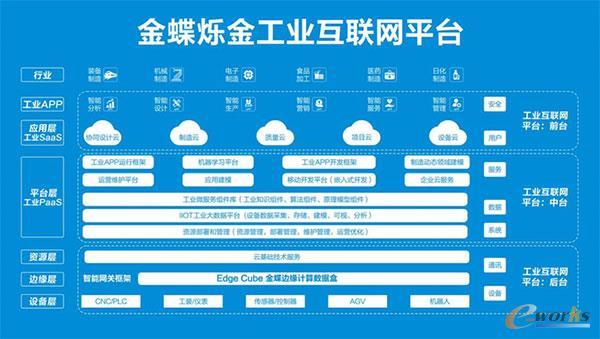 金蝶烁金工业互联网平台