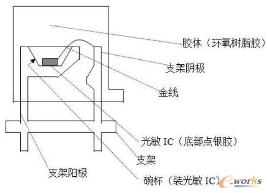 光敏传感器结构
