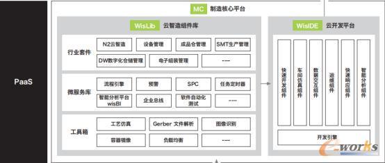 MC制造核心平台
