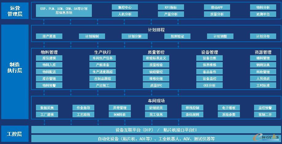 摩尔N2平台