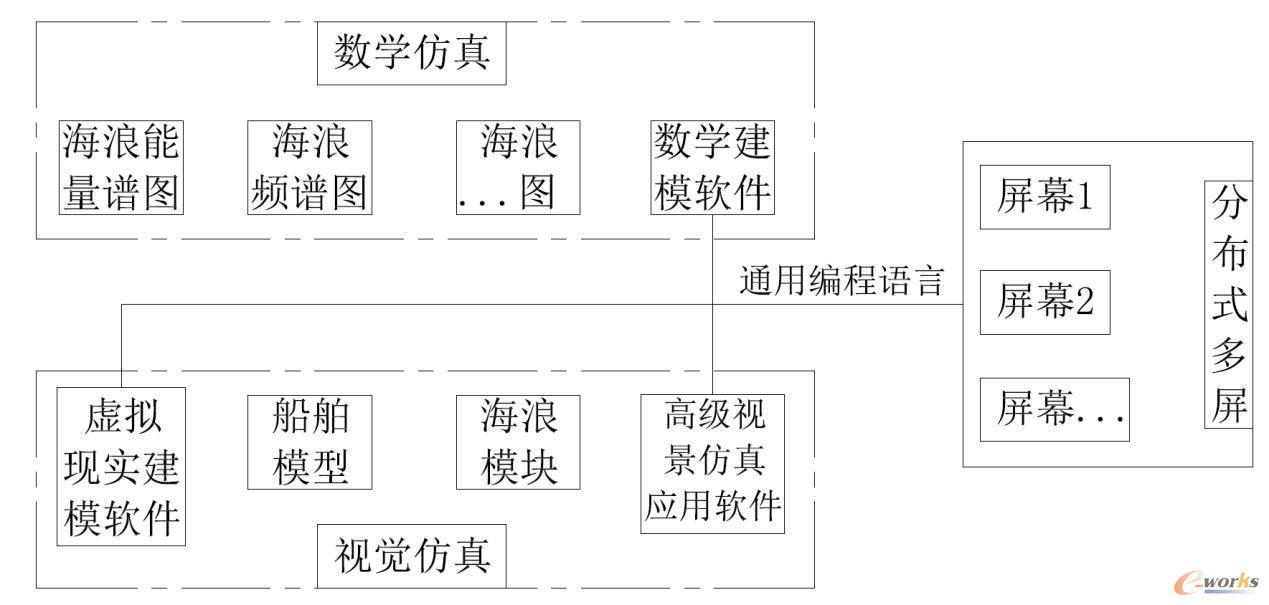 平台系统框图