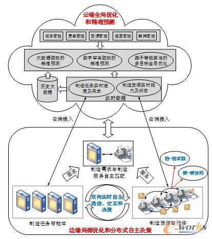 智能车间的分布式自主协同制造的体系架构