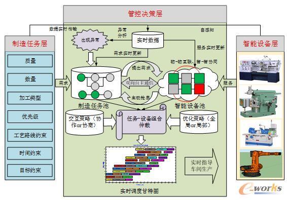 智能车间的分布式自主协同制造的运行机制