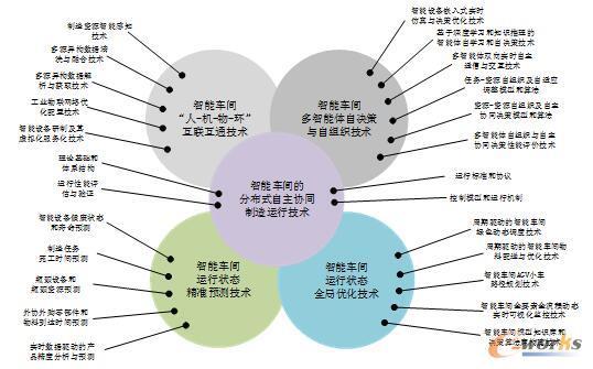 智能车间的分布式自主协同制造涉及的关键技术