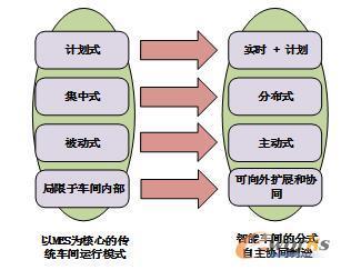 分布式自主协同制造与传统车间运行模式的特点对比