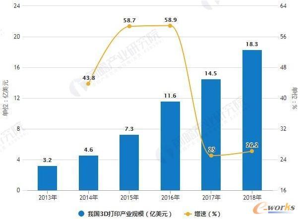中国增材制造市场规模