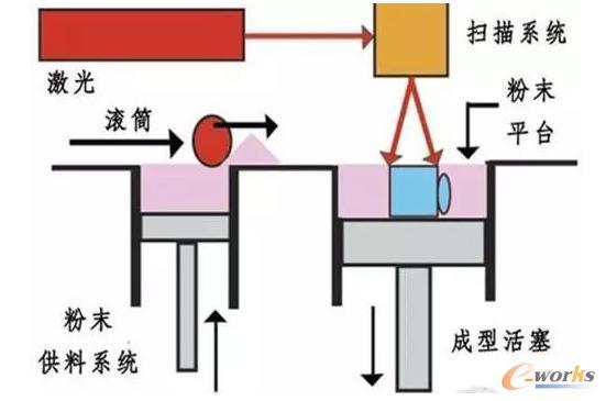 SLM成型原理