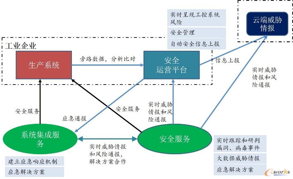 安全运营体系逻辑图