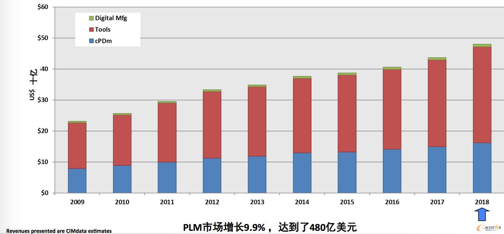 全球PLM市场增长情况