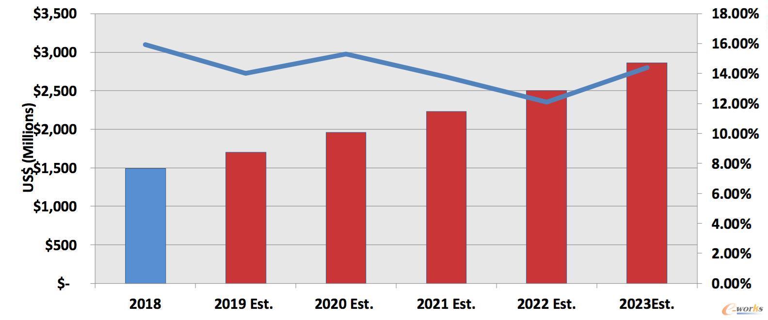 未来中国PLM市场发展趋势