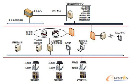 水电行业发电设备安全预警实施架构