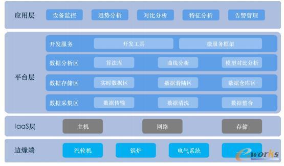 火电机组运行特性分析实施架构