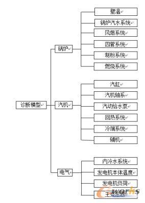 诊断模型故障树