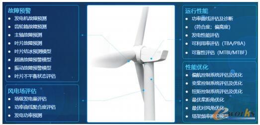 风电领域设备模型
