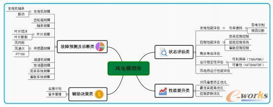 风电领域应用模型