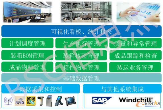 东方电机成品分厂MES系统的主体功能模块规划