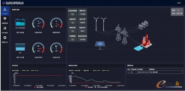 基于发电设备工业大数据应用技术平台远程运维服务界面