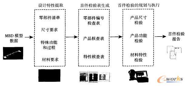 基于MBD的首件检验过程模型